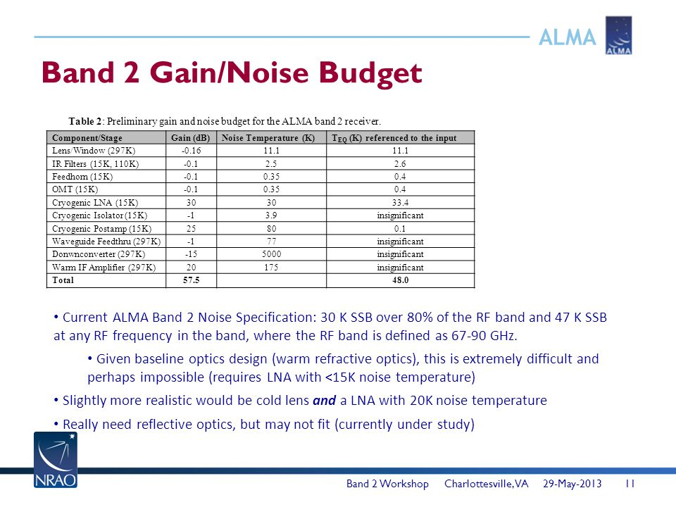 ALMA Band 2 Gain/Noise Budget Band 2 Workshop Charlottesville, VA 29-May-201311 Component/StageGain (dB)Noise Temperature (K)T EQ (K) referenced to th