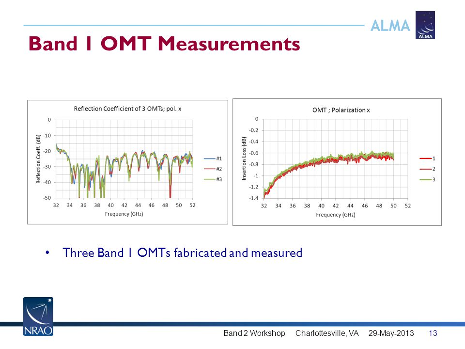 ALMA Band 1 OMT Measurements 13Band 2 Workshop Charlottesville, VA 29-May-2013 Three Band 1 OMTs fabricated and measured