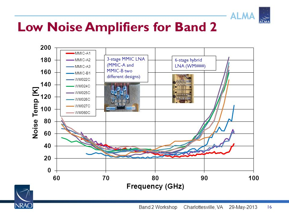 ALMA Low Noise Amplifiers for Band 2 16 Band 2 Workshop Charlottesville, VA 29-May-2013 3-stage MMIC LNA (MMIC-A and MMIC-B two different designs) 6-s