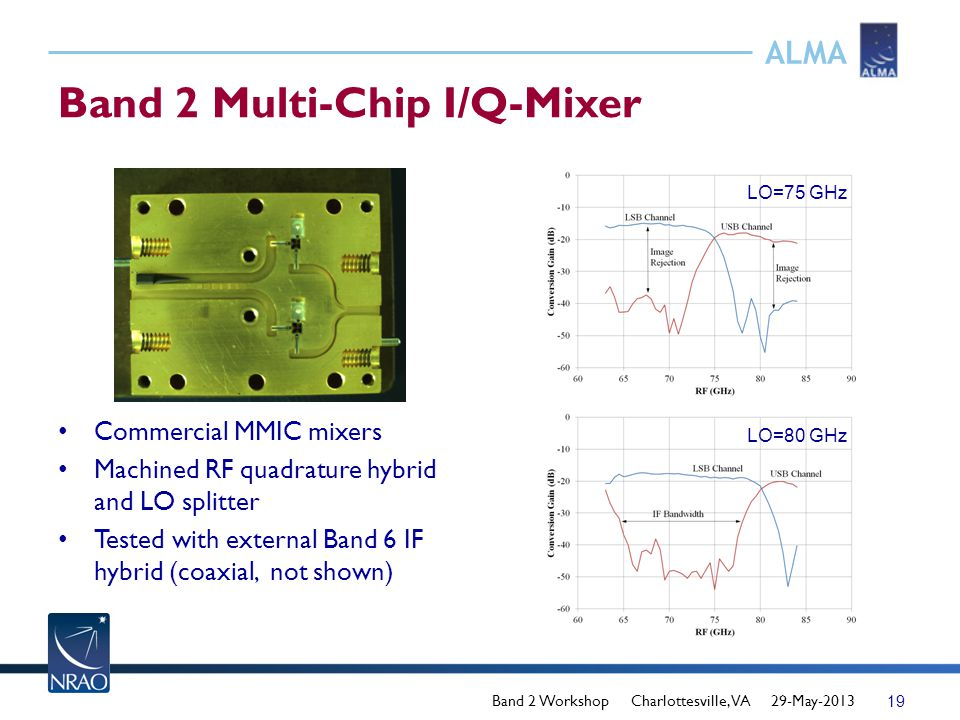 ALMA Band 2 Multi-Chip I/Q-Mixer LO=75 GHz LO=80 GHz Commercial MMIC mixers Machined RF quadrature hybrid and LO splitter Tested with external Band 6