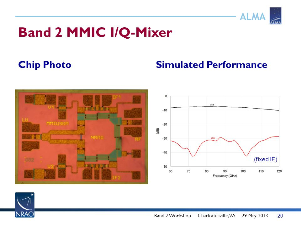 ALMA Band 2 MMIC I/Q-Mixer Chip PhotoSimulated Performance Band 2 Workshop Charlottesville, VA 29-May-2013 20 (fixed IF)