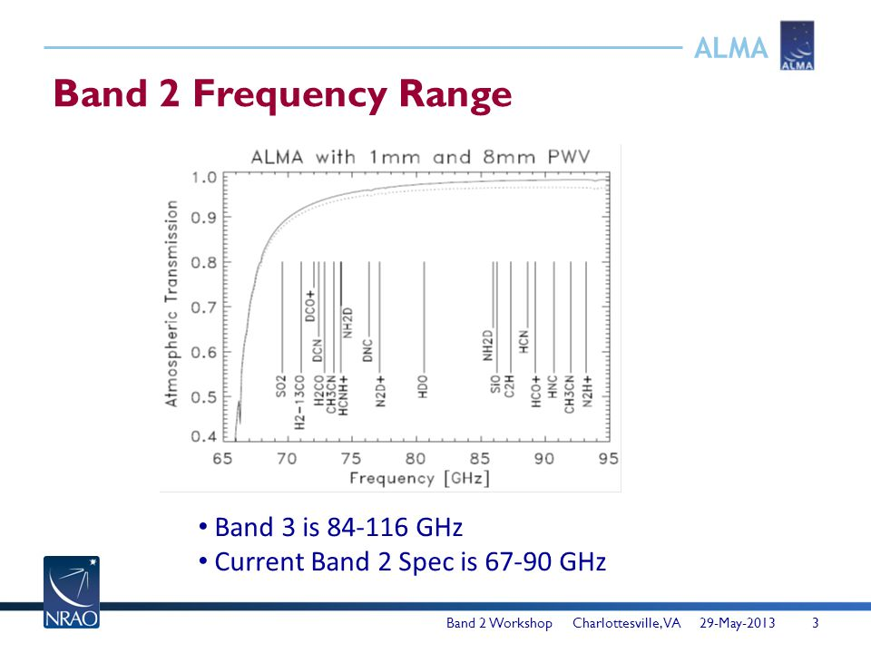 ALMA Band 2 Frequency Range Band 2 Workshop Charlottesville, VA 29-May-20133 Band 3 is 84-116 GHz Current Band 2 Spec is 67-90 GHz