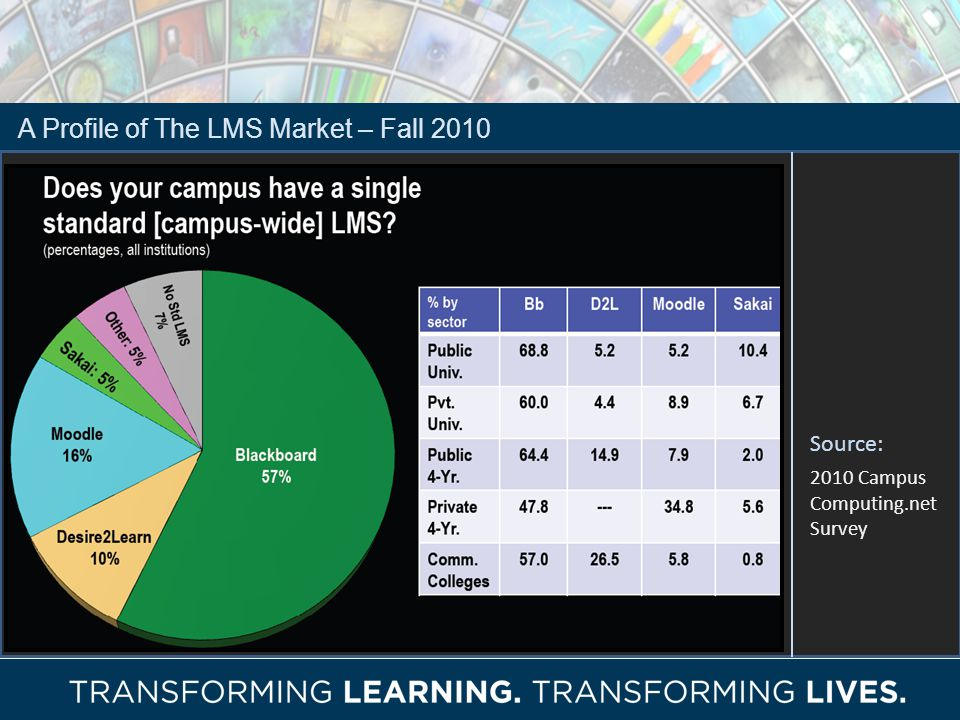 A Profile of The LMS Market – Fall 2010 Source: 2010 Campus Computing.net Survey
