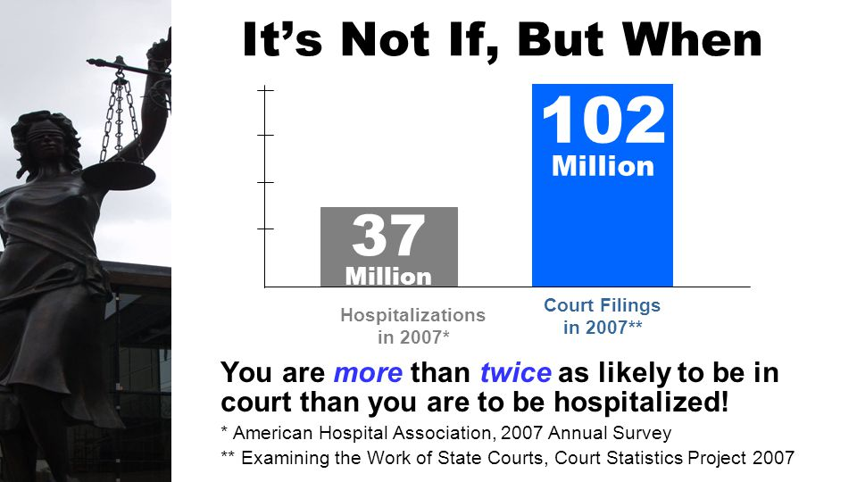 You are more than twice as likely to be in court than you are to be hospitalized.