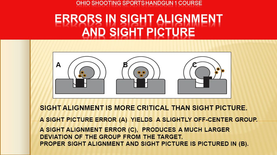 SIGHT ALIGNMENT IS MORE CRITICAL THAN SIGHT PICTURE.