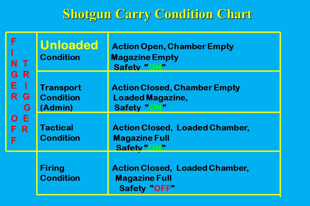 Shotgun Carry Condition Chart Unloaded Action Open, Chamber Empty Condition Magazine Empty Safety ON Transport Action Closed, Chamber Empty Condition Loaded Magazine, (Admin) Safety ON Tactical Action Closed, Loaded Chamber, Condition Magazine Full Safety ON Firing Action Closed, Loaded Chamber, Condition Magazine Full Safety OFF F I N T G R E I R G G O E F R F
