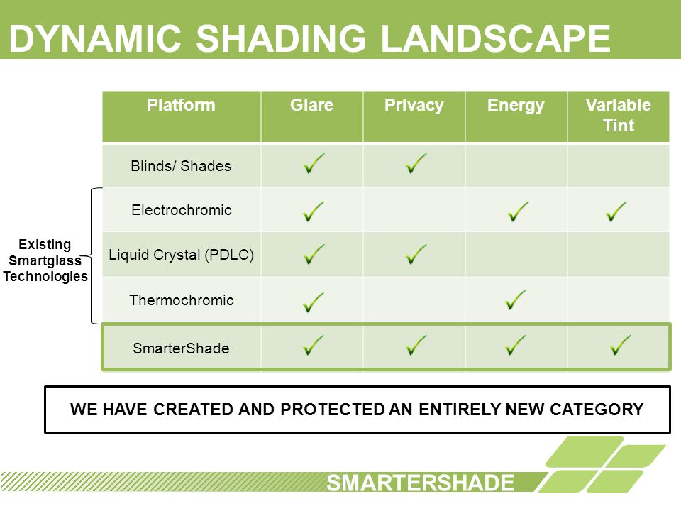 SCALABILITY SmarterShade Technology Transportation Automotive RV/Boat Airplane Other Office Military Etc… Windows Residential Commercial Home Appliance Bathroom SMARTERSHADE SmarterShade is an enabling technology that makes glass smart.