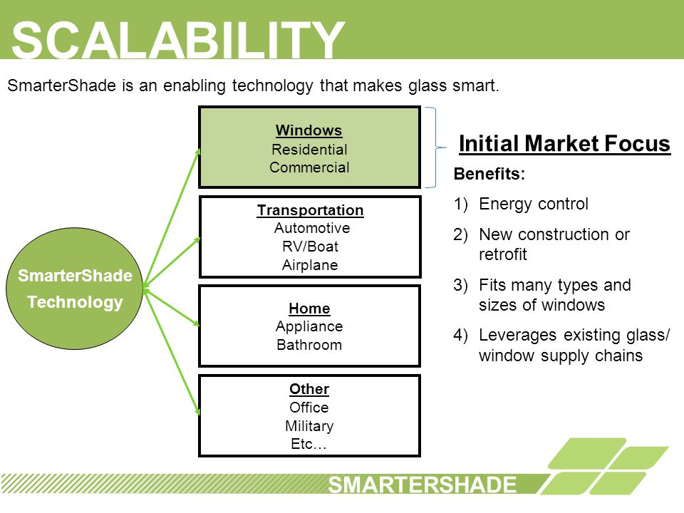 SUMMARY SMARTERSHADE 1.BREAKTHROUGH AND SCALABLE TECHNOLOGY 2.DISRUPTIVE PRICE CHANGE CREATES HUGE NEW MARKET 3.CUSTOMER TRACTION IN MULTIPLE SEGMENTS 4.MANUFACTURING PARTNERS HAVE ABILITY TO MEET DEMAND ACROSS INDUSTRIES 5.LOOKING FOR THE RIGHT INVESTORS
