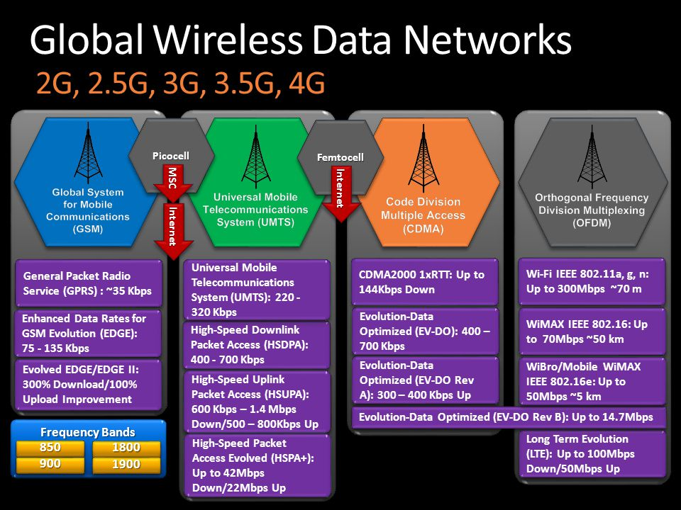 Global Wireless Data Networks 2G, 2.5G, 3G, 3.5G, 4G General Packet Radio Service (GPRS) : ~35 Kbps Enhanced Data Rates for GSM Evolution (EDGE): 75 - 135 Kbps High-Speed Downlink Packet Access (HSDPA): 400 - 700 Kbps High-Speed Uplink Packet Access (HSUPA): 600 Kbps – 1.4 Mbps Down/500 – 800Kbps Up Long Term Evolution (LTE): Up to 100Mbps Down/50Mbps Up CDMA2000 1xRTT: Up to 144Kbps Down Evolution-Data Optimized (EV-DO): 400 – 700 Kbps Evolution-Data Optimized (EV-DO Rev A): 300 – 400 Kbps Up Evolution-Data Optimized (EV-DO Rev B): Up to 14.7Mbps Wi-Fi IEEE 802.11a, g, n: Up to 300Mbps ~70 m WiMAX IEEE 802.16: Up to 70Mbps ~50 km WiBro/Mobile WiMAX IEEE 802.16e: Up to 50Mbps ~5 km High-Speed Packet Access Evolved (HSPA+): Up to 42Mbps Down/22Mbps Up Universal Mobile Telecommunications System (UMTS): 220 - 320 Kbps Evolved EDGE/EDGE II: 300% Download/100% Upload Improvement PicocellPicocell FemtocellFemtocell MSCMSC InternetInternet InternetInternet Frequency Bands 850850 900900 18001800 19001900