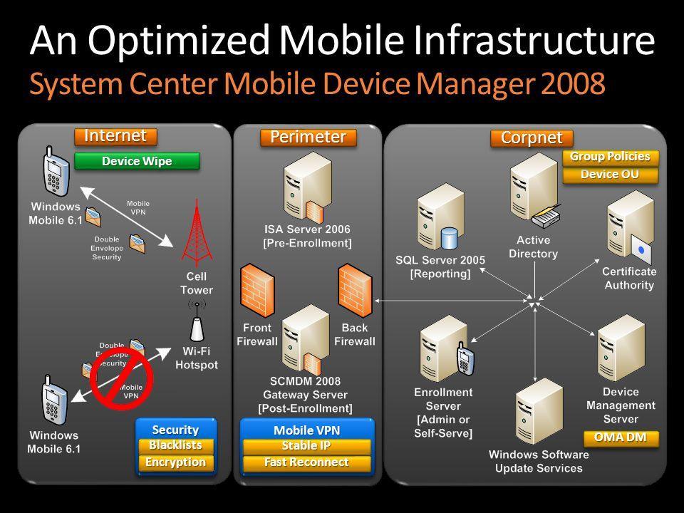 An Optimized Mobile Infrastructure System Center Mobile Device Manager 2008 InternetInternet PerimeterPerimeterCorpnetCorpnet SecuritySecurity BlacklistsBlacklists EncryptionEncryption Device OU Group Policies OMA DM Mobile VPN Stable IP Fast Reconnect Device Wipe