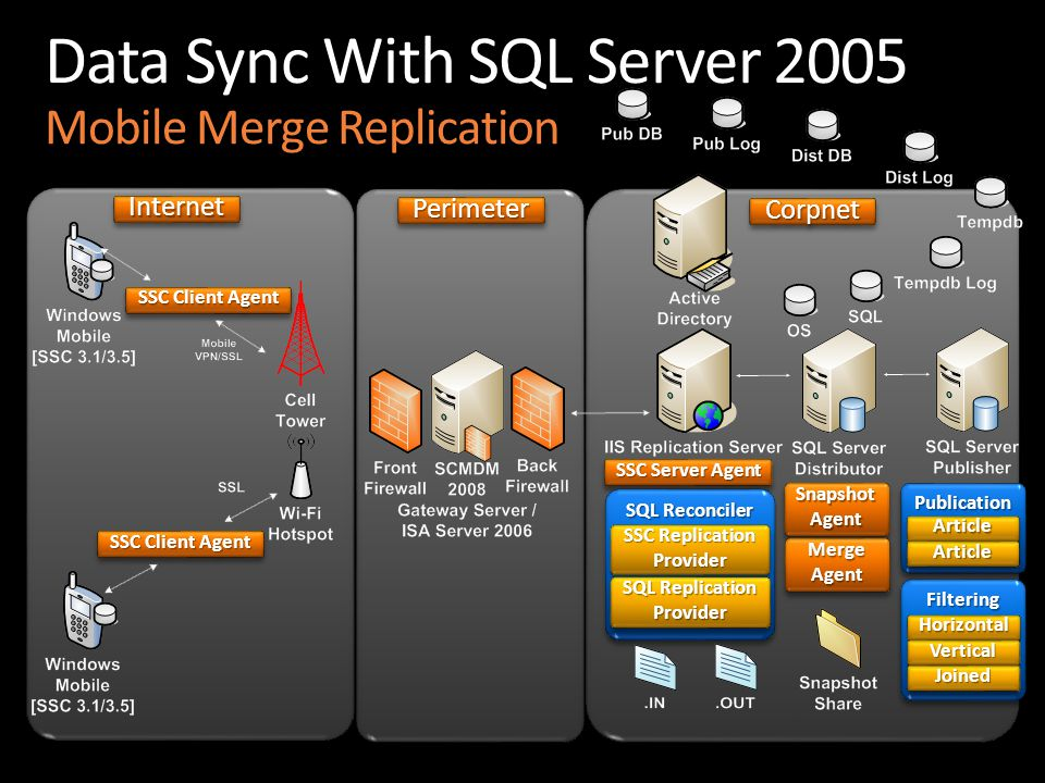 InternetInternet PerimeterPerimeterCorpnetCorpnet Data Sync With SQL Server 2005 Mobile Merge Replication SSC Client Agent SSC Server Agent SQL Reconciler SSC Replication Provider Provider SQL Replication Provider FilteringFiltering HorizontalHorizontal VerticalVertical JoinedJoined PublicationPublication ArticleArticle ArticleArticle SnapshotAgentSnapshotAgent MergeAgentMergeAgent
