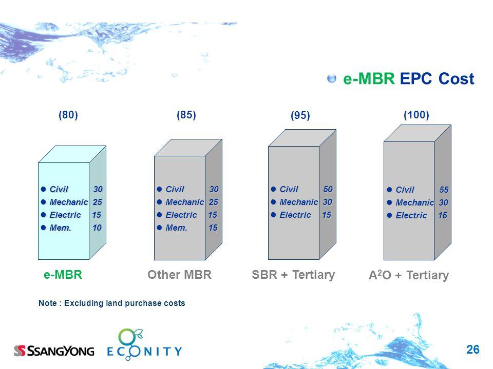 26 e-MBR EPC Cost (100) (95) (80) e-MBRSBR + Tertiary A 2 O + Tertiary Civil 50 Civil 50 Mechanic 30 Mechanic 30 Electric 15 Electric 15 Civil 30 Civi