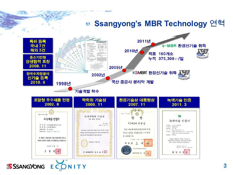 3 Ssangyongs MBR Technology