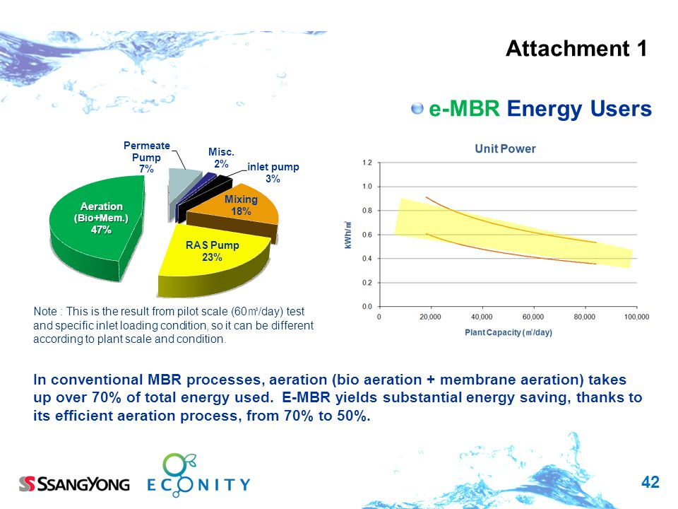 42 e-MBR Energy Users In conventional MBR processes, aeration (bio aeration + membrane aeration) takes up over 70% of total energy used.