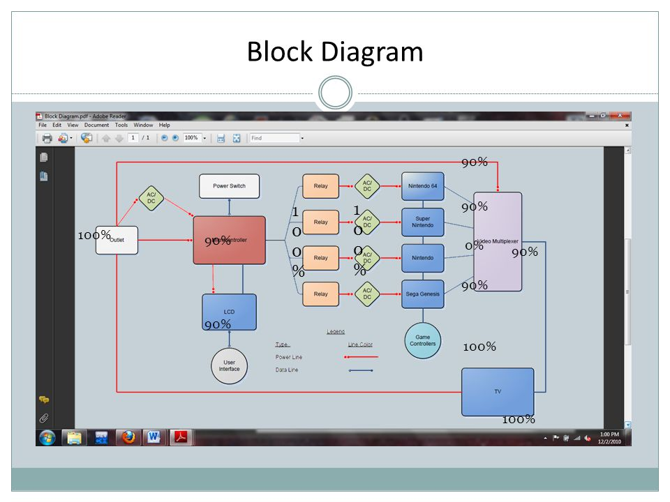 Block Diagram 90% 0% 90% 100% 90% 100%100% 100%100%