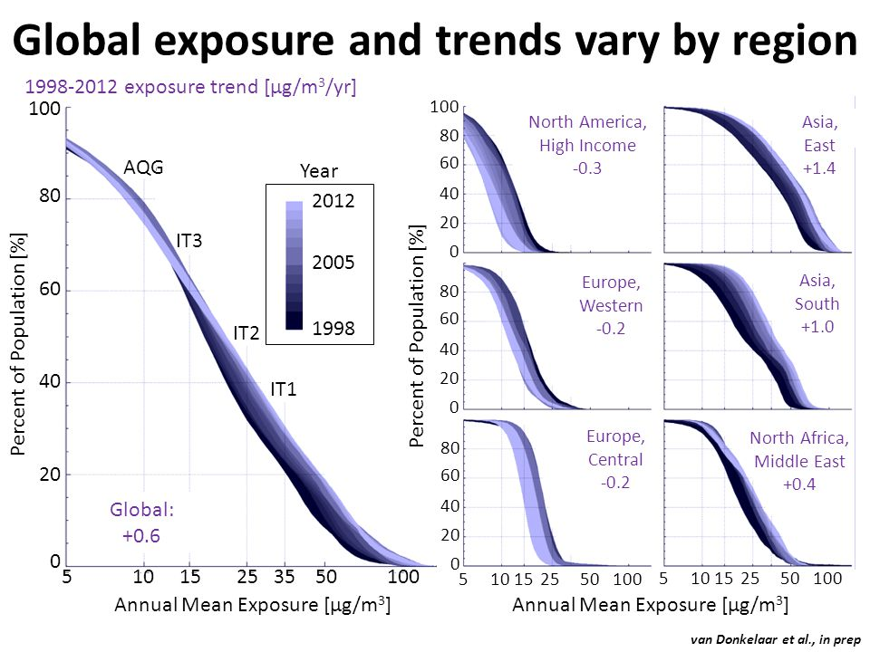 Global: +0.6 Percent of Population [%] 100 80 60 40 20 0 5 10 15 25 35 50 100 Annual Mean Exposure [μg/m 3 ] 2012 2005 1998 Year IT1 IT3 IT2 AQG 1998-