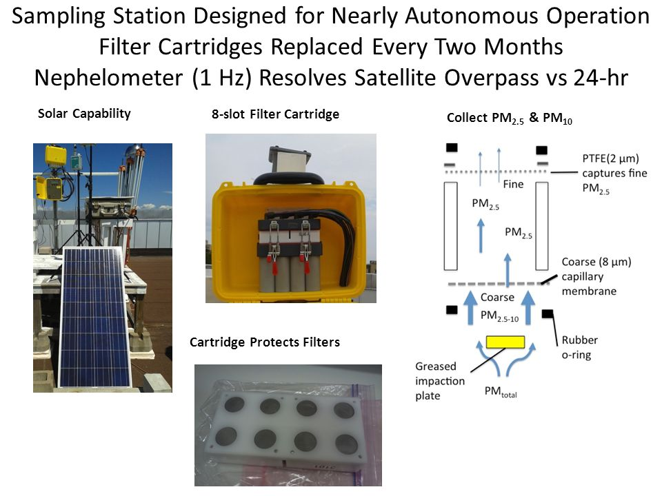 Sampling Station Designed for Nearly Autonomous Operation Filter Cartridges Replaced Every Two Months Nephelometer (1 Hz) Resolves Satellite Overpass