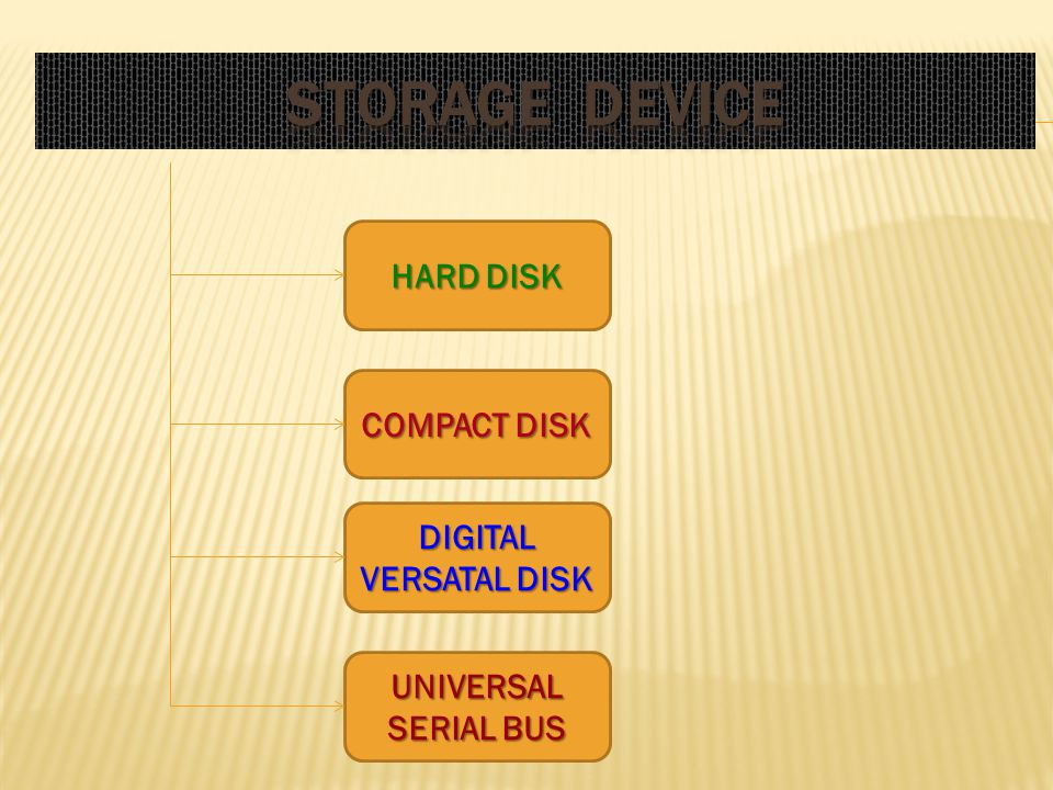 HARD DISK COMPACT DISK DIGITAL VERSATAL DISK UNIVERSAL SERIAL BUS