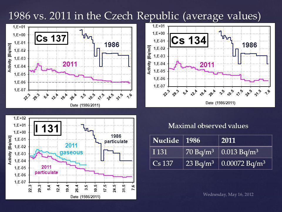 Wednesday, May 16, 2012 1986 vs. 2011 in the Czech Republic (average values) IRPA 13 Glasgow Nuclide19862011 I 13170 Bq/m 3 0.013 Bq/m 3 Cs 13723 Bq/m