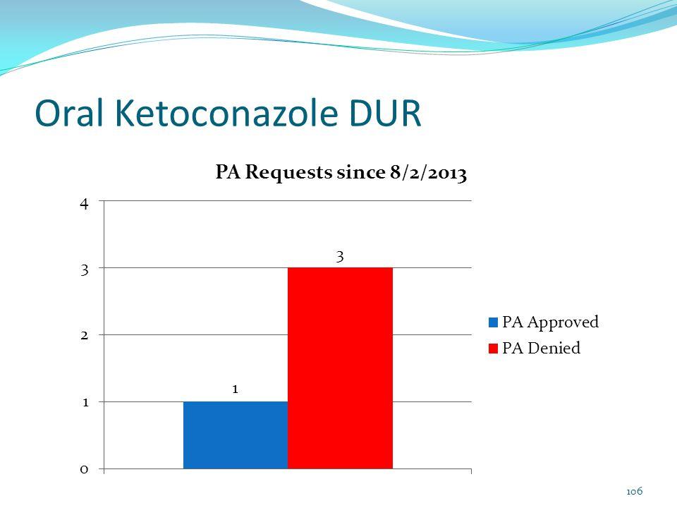 Oral Ketoconazole DUR 106