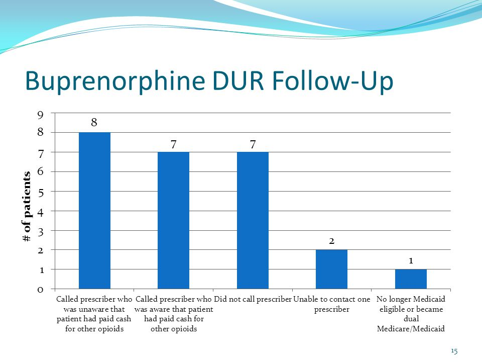 Buprenorphine DUR Follow-Up 15