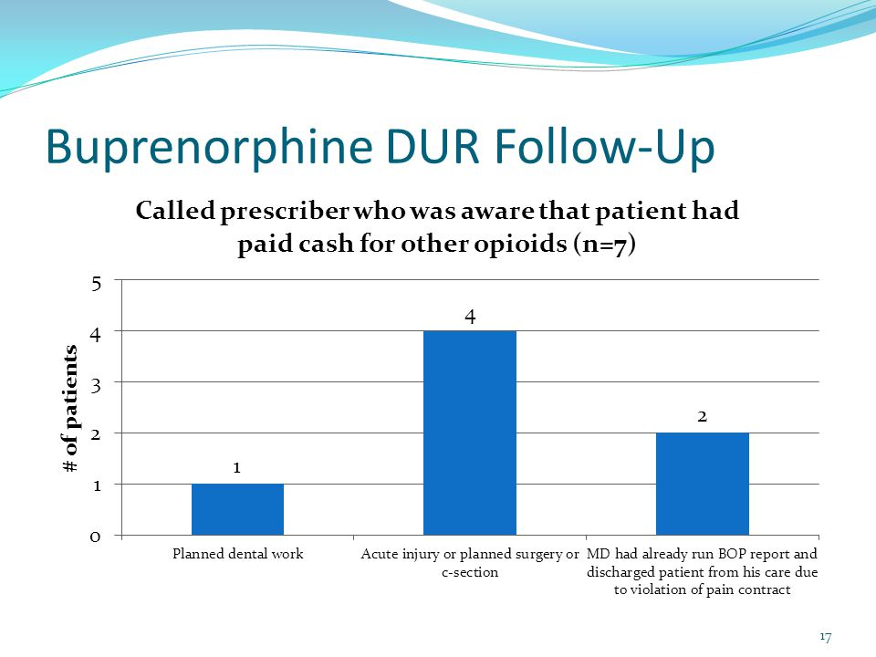 Buprenorphine DUR Follow-Up 17