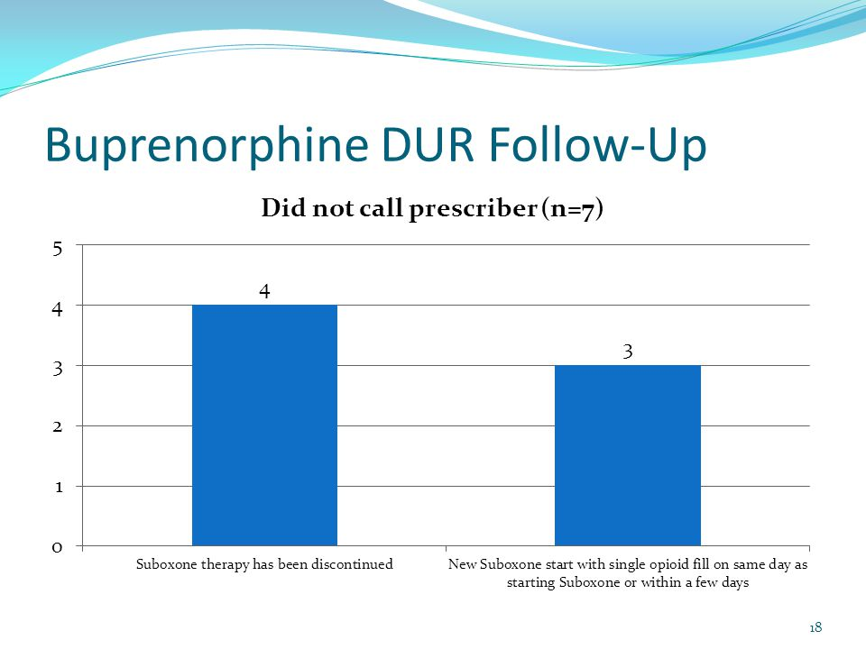 Buprenorphine DUR Follow-Up 18