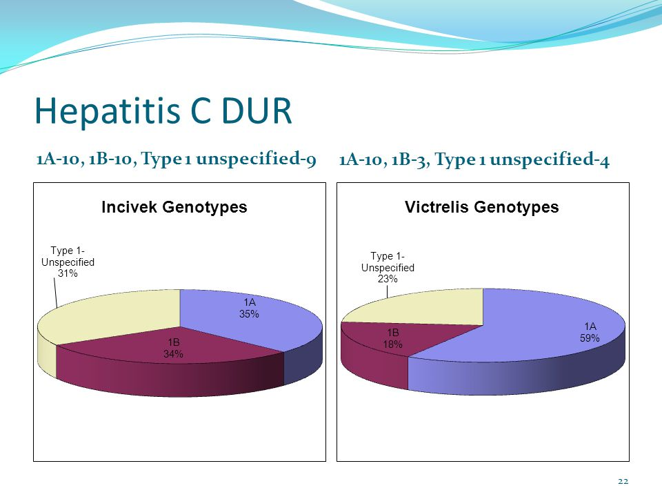 Hepatitis C DUR 1A-10, 1B-10, Type 1 unspecified-9 1A-10, 1B-3, Type 1 unspecified-4 22
