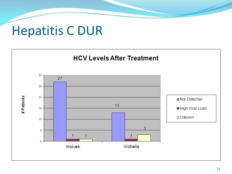 Hepatitis C DUR 25