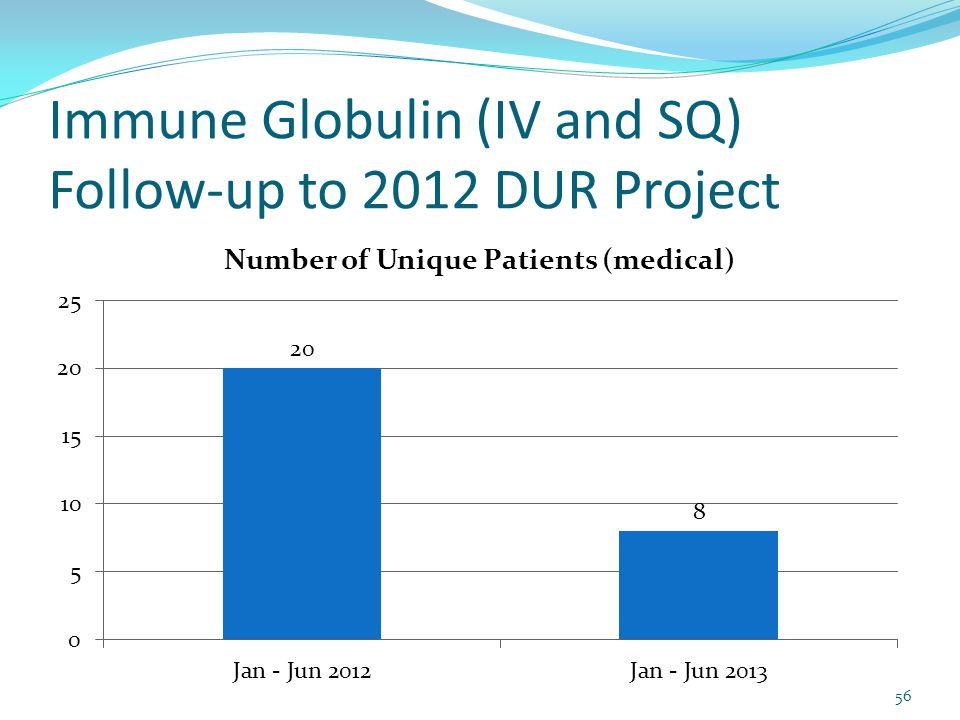 Immune Globulin (IV and SQ) Follow-up to 2012 DUR Project 56