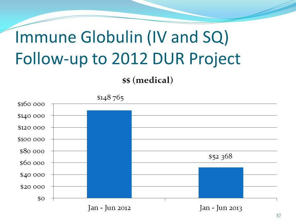 Immune Globulin (IV and SQ) Follow-up to 2012 DUR Project 57