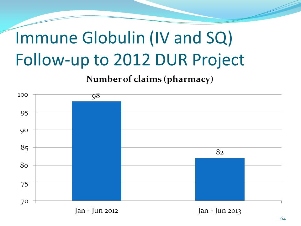 Immune Globulin (IV and SQ) Follow-up to 2012 DUR Project 64
