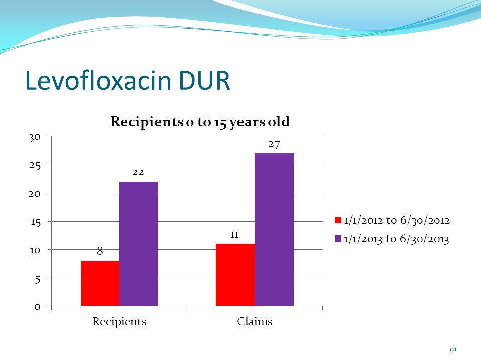 Levofloxacin DUR 91