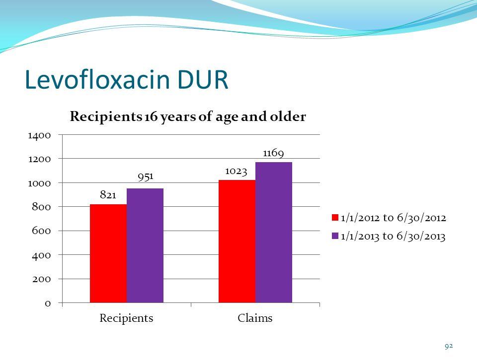 Levofloxacin DUR 92