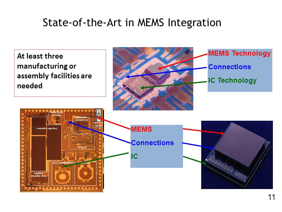 State-of-the-Art in MEMS Integration 11 MEMS Technology Connections IC Technology MEMS Connections IC At least three manufacturing or assembly facilit