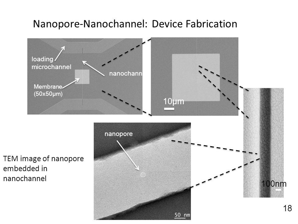 Nanopore-Nanochannel: Device Fabrication loading microchannel Membrane (50x50μm) nanochannel 10μm nanopore TEM image of nanopore embedded in nanochann