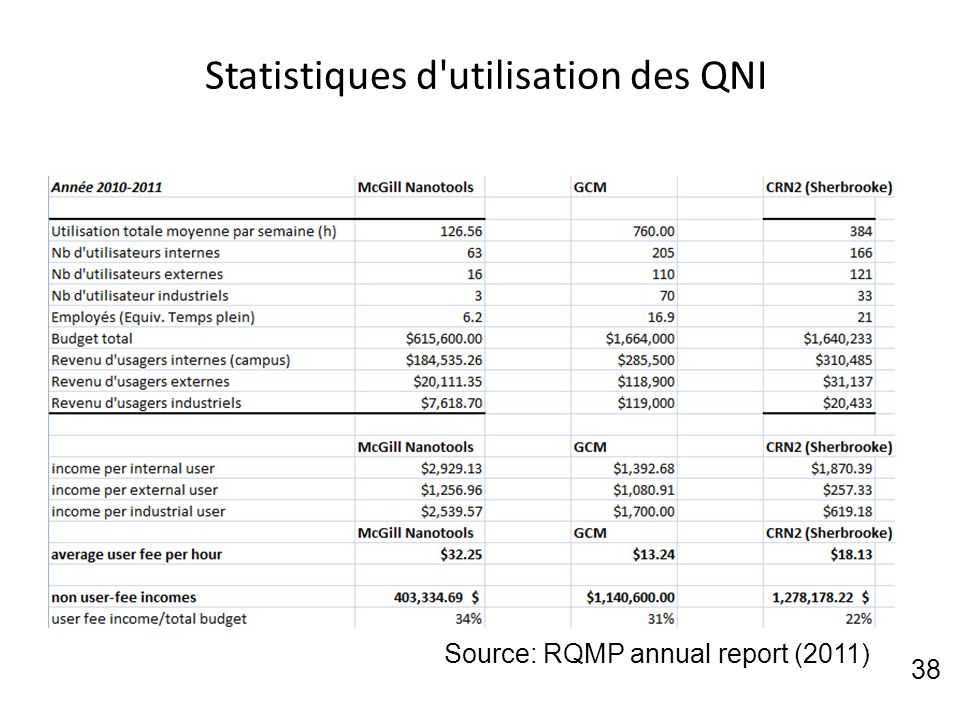 Statistiques d'utilisation des QNI 38 Source: RQMP annual report (2011)