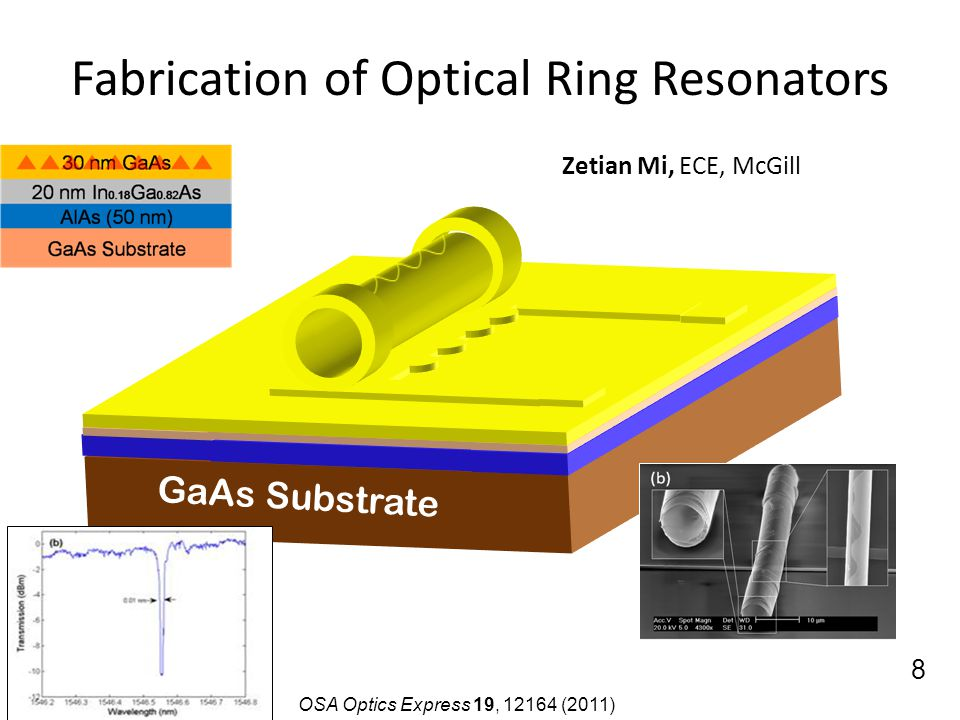 GaAs Substrate Zetian Mi, ECE, McGill Integrated tube lasers waveguides on Si OSA Optics Express 19, 12164 (2011) Fabrication of Optical Ring Resonato