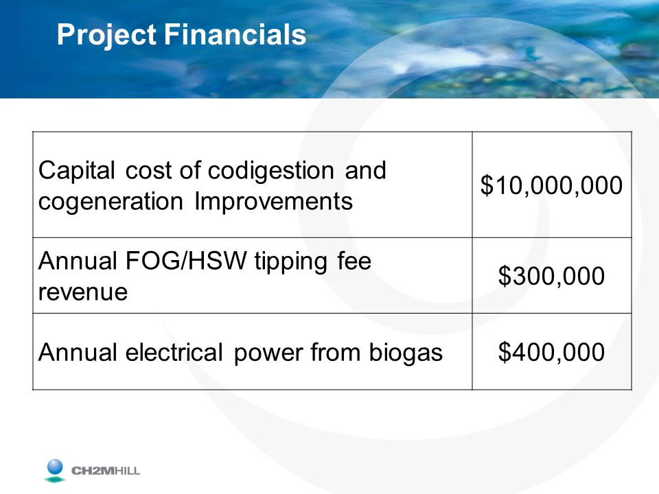 Project Financials Capital cost of codigestion and cogeneration Improvements $10,000,000 Annual FOG/HSW tipping fee revenue $300,000 Annual electrical