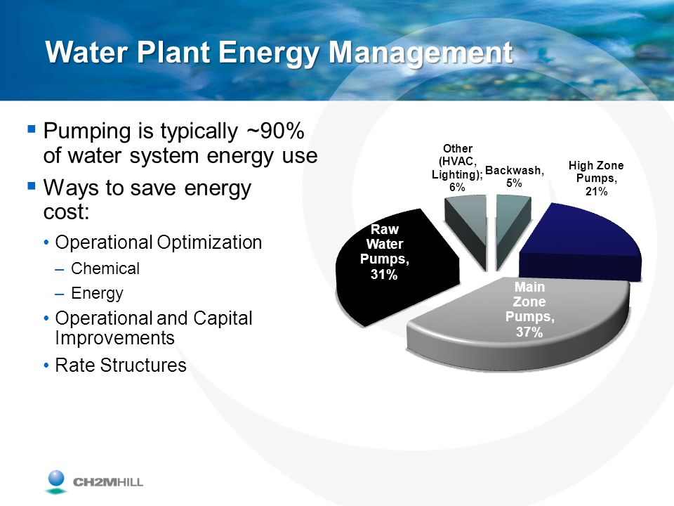 Water Plant Energy Management Pumping is typically ~90% of water system energy use Ways to save energy cost: Operational Optimization –Chemical –Energ