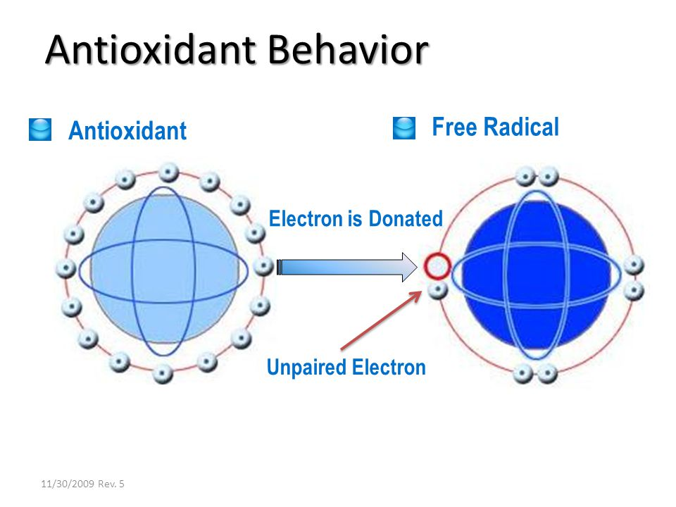 Antioxidant Behavior Antioxidant Free Radical Electron is Donated Unpaired Electron 11/30/2009 Rev.