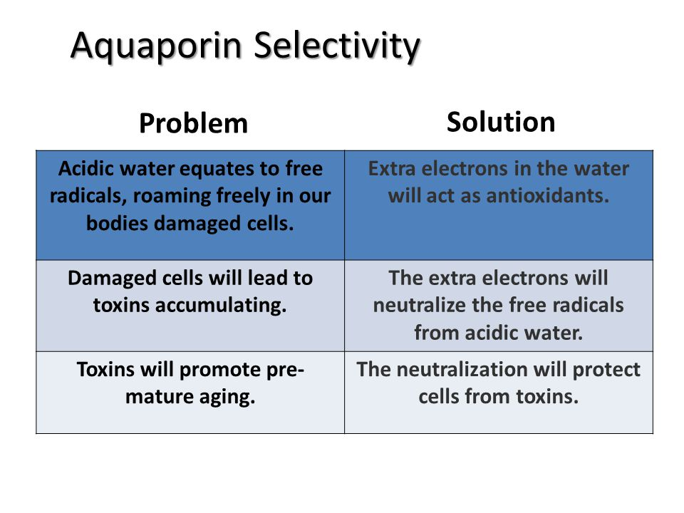 Problem Solution Aquaporin Selectivity Acidic water equates to free radicals, roaming freely in our bodies damaged cells. Extra electrons in the water
