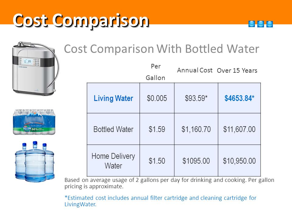Cost Comparison Cost Comparison With Bottled Water Living Water $0.005$93.59* $4653.84* Bottled Water$1.59$1,160.70$11,607.00 Home Delivery Water $1.50$1095.00$10,950.00 Based on average usage of 2 gallons per day for drinking and cooking.