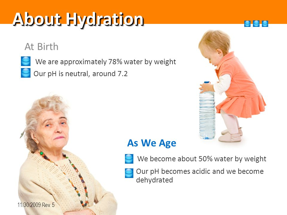 About Hydration At Birth We are approximately 78% water by weight Our pH is neutral, around 7.2 As We Age We become about 50% water by weight Our pH becomes acidic and we become dehydrated 11/30/2009 Rev.