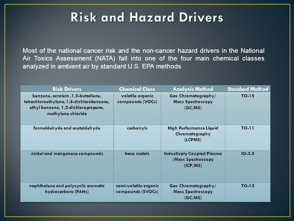 Most of the national cancer risk and the non-cancer hazard drivers in the National Air Toxics Assessment (NATA) fall into one of the four main chemical classes analyzed in ambient air by standard U.S.