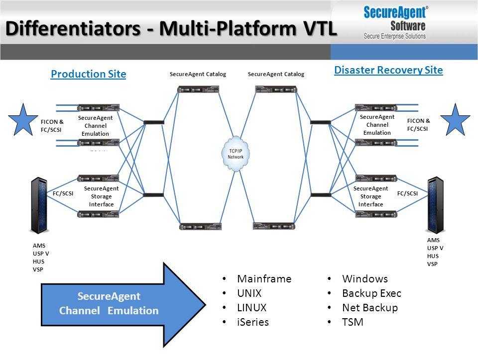 Disaster Recovery Site Production Site Differentiators - Multi-Platform VTL AMS USP V HUS VSP SecureAgent Catalog SecureAgent Channel Emulation FICON