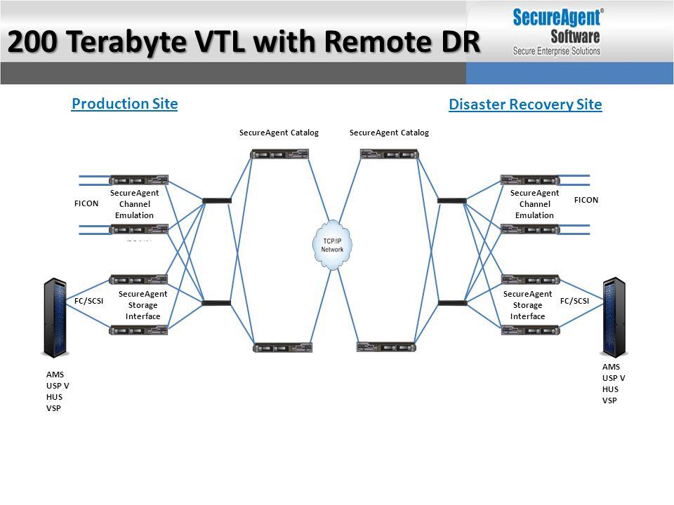 Disaster Recovery Site Production Site 200 Terabyte VTL with Remote DR AMS USP V HUS VSP SecureAgent Catalog SecureAgent Channel Emulation FICON FC/SC
