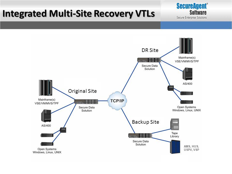 AMS, HUS, USPV, VSP Integrated Multi-Site Recovery VTLs Original Site DR Site Backup Site