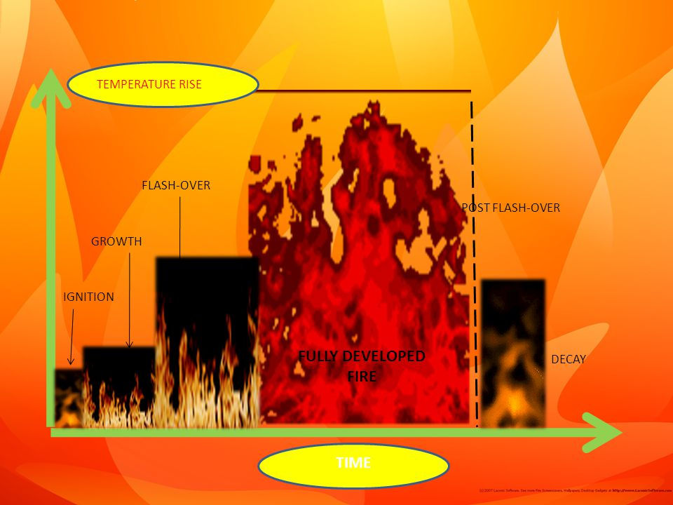 IGNITION GROWTH FLASH-OVER FULLY DEVELOPED FIRE POST FLASH-OVER DECAY TIME TEMPERATURE RISE