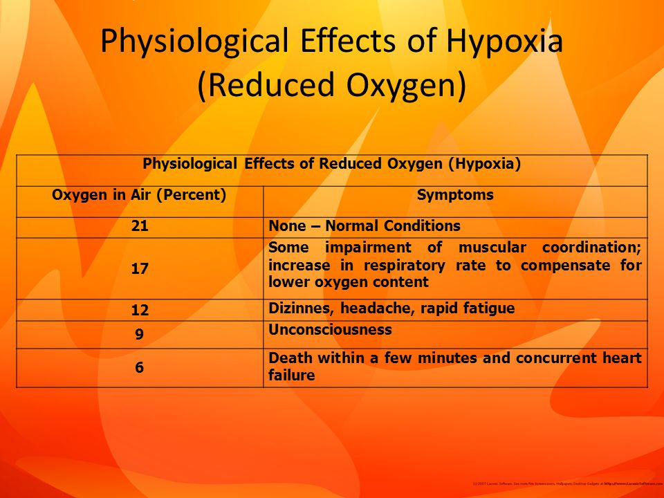 Physiological Effects of Hypoxia (Reduced Oxygen) Physiological Effects of Reduced Oxygen (Hypoxia) Oxygen in Air (Percent)Symptoms 21None – Normal Conditions 17 Some impairment of muscular coordination; increase in respiratory rate to compensate for lower oxygen content 12 Dizinnes, headache, rapid fatigue 9 Unconsciousness 6 Death within a few minutes and concurrent heart failure